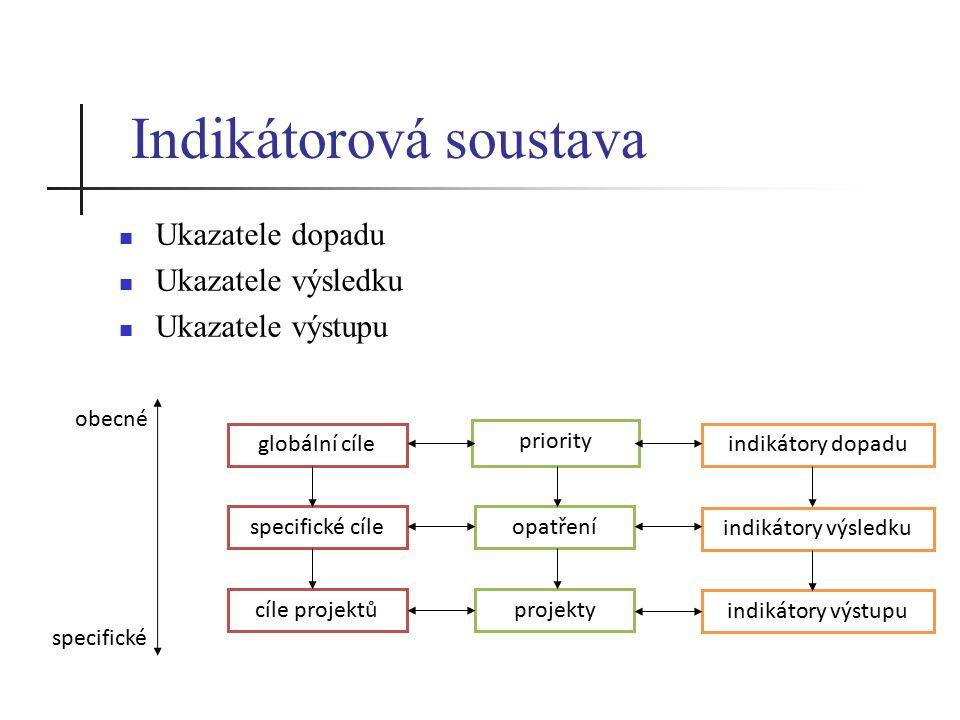 Indikátorová soustava Ukazatele dopadu Ukazatele výsledku Ukazatele výstupu priority opatření globální cíle specifické cíle indikátory dopadu projektycíle projektů indikátory výsledku indikátory výstupu specifické obecné