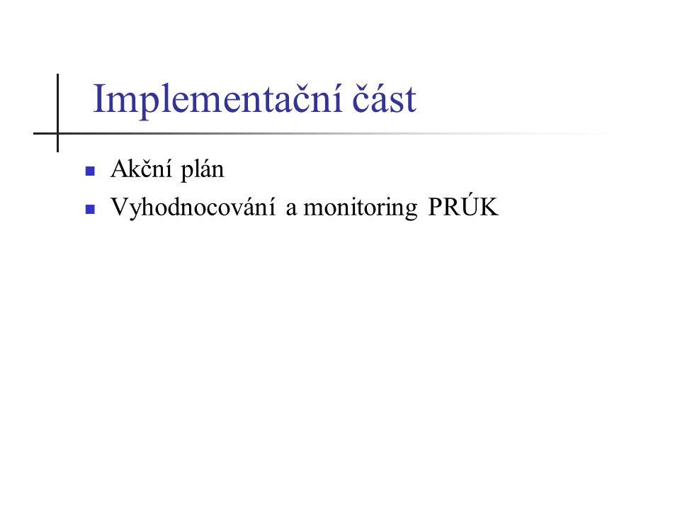 Implementační část Akční plán Vyhodnocování a monitoring PRÚK