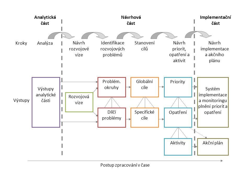 Analýza Postup zpracování v čase Rozvojová vize Problém.