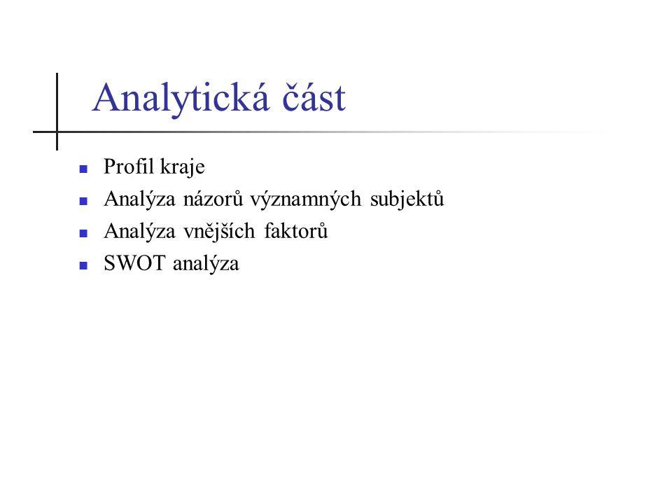 Analytická část Profil kraje Analýza názorů významných subjektů Analýza vnějších faktorů SWOT analýza