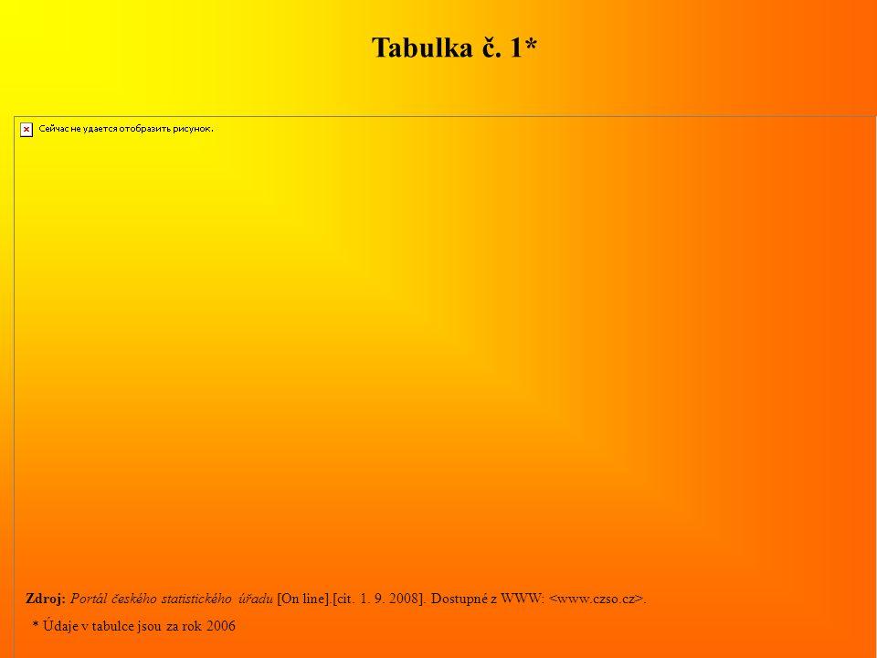 Zdroj: Portál českého statistického úřadu [On line].[cit. 1. 9. 2008]. Dostupné z WWW:. Tabulka č. 1* * Údaje v tabulce jsou za rok 2006