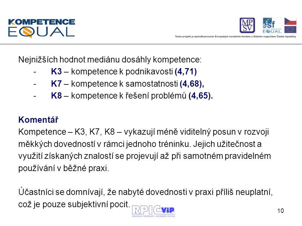 10 Nejnižších hodnot mediánu dosáhly kompetence: -K3 – kompetence k podnikavosti (4,71) -K7 – kompetence k samostatnosti (4,68), -K8 – kompetence k ře