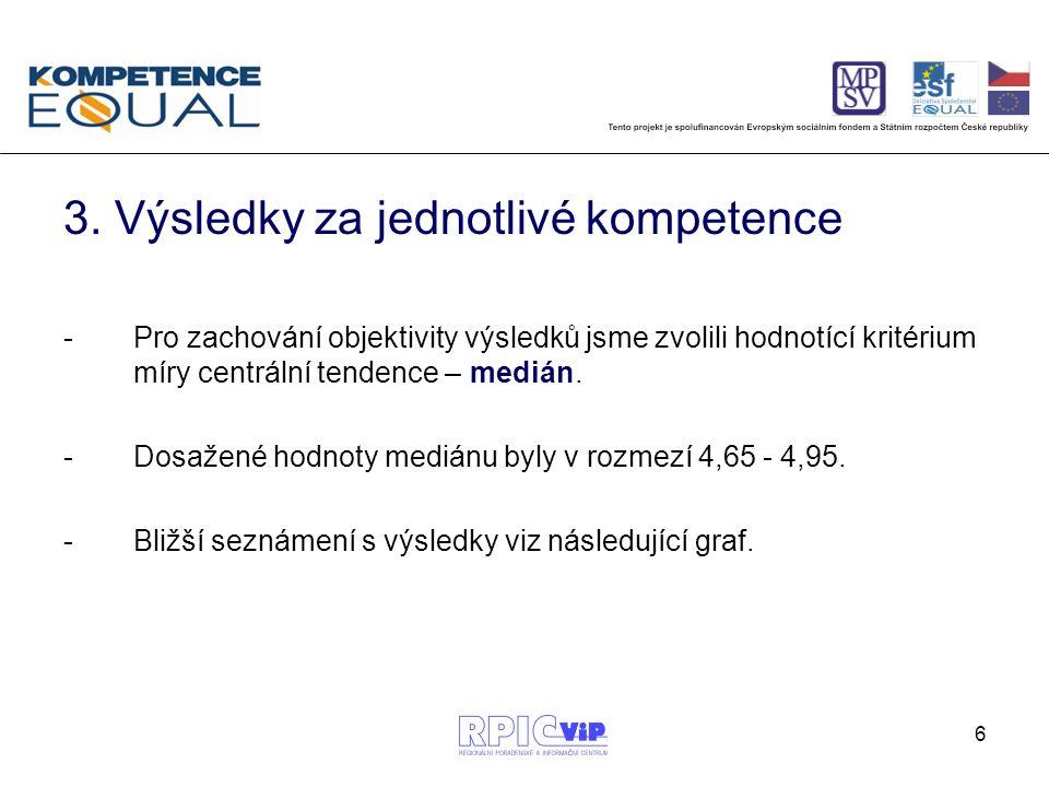 6 3. Výsledky za jednotlivé kompetence -Pro zachování objektivity výsledků jsme zvolili hodnotící kritérium míry centrální tendence – medián. -Dosažen