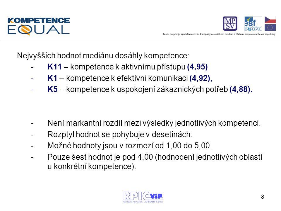 8 Nejvyšších hodnot mediánu dosáhly kompetence: -K11 – kompetence k aktivnímu přístupu (4,95) -K1 – kompetence k efektivní komunikaci (4,92), -K5 – ko