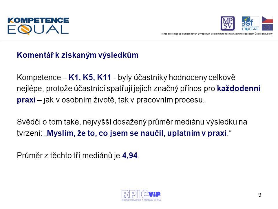 10 Nejnižších hodnot mediánu dosáhly kompetence: -K3 – kompetence k podnikavosti (4,71) -K7 – kompetence k samostatnosti (4,68), -K8 – kompetence k řešení problémů (4,65).