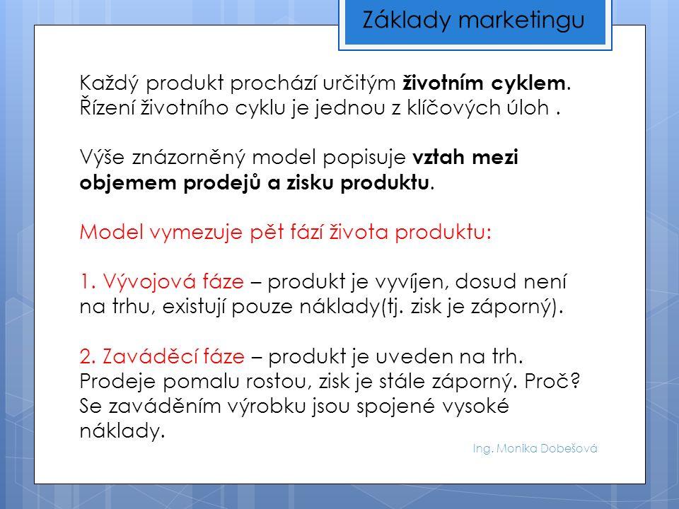 Ing. Monika Dobešová Základy marketingu Každý produkt prochází určitým životním cyklem.