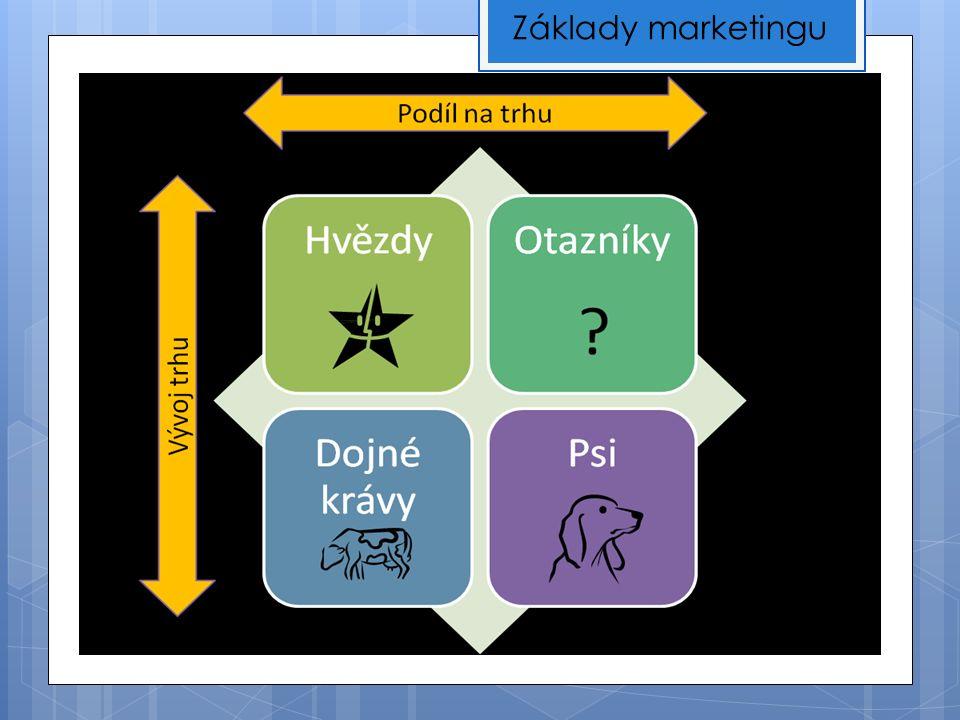 Ing. Monika Dobešová Základy marketingu