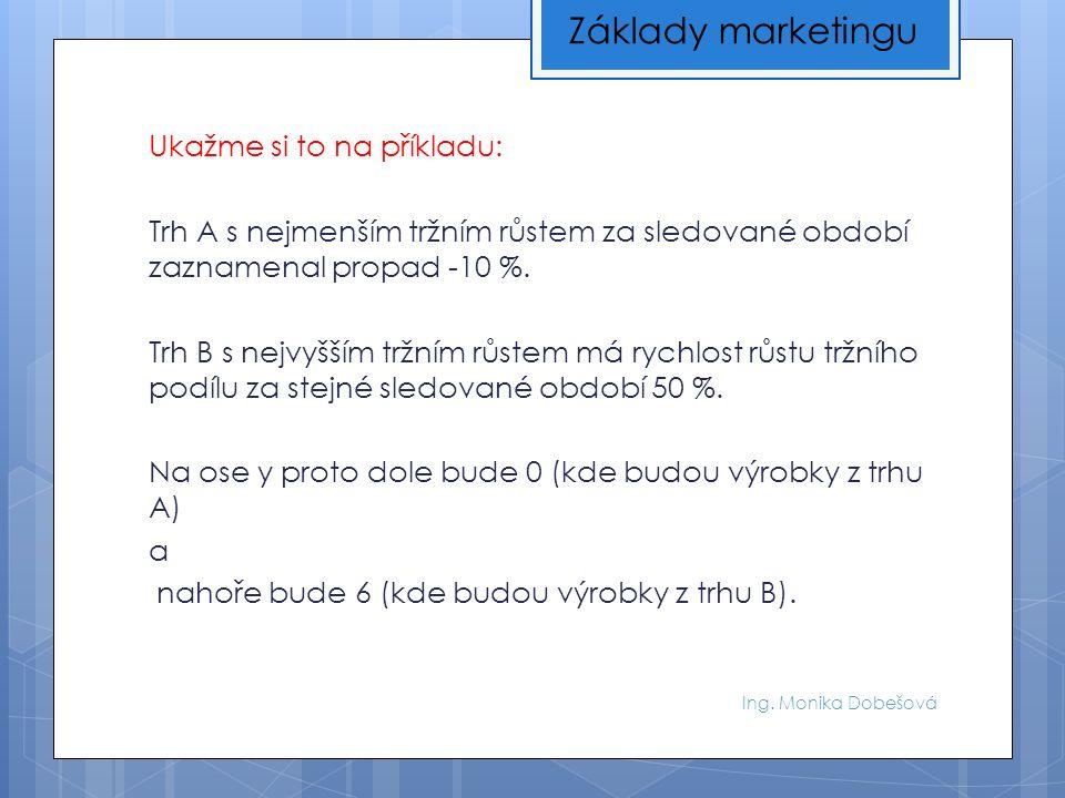 Ing. Monika Dobešová Ukažme si to na příkladu: Trh A s nejmenším tržním růstem za sledované období zaznamenal propad -10 %. Trh B s nejvyšším tržním r