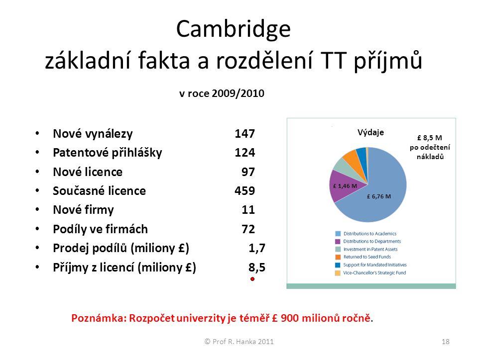 Cambridge základní fakta a rozdělení TT příjmů Nové vynálezy147 Patentové přihlášky124 Nové licence97 Současné licence459 Nové firmy11 Podíly ve firmách72 Prodej podílů (miliony £)1,7 Příjmy z licencí (miliony £) 8,5 © Prof R.