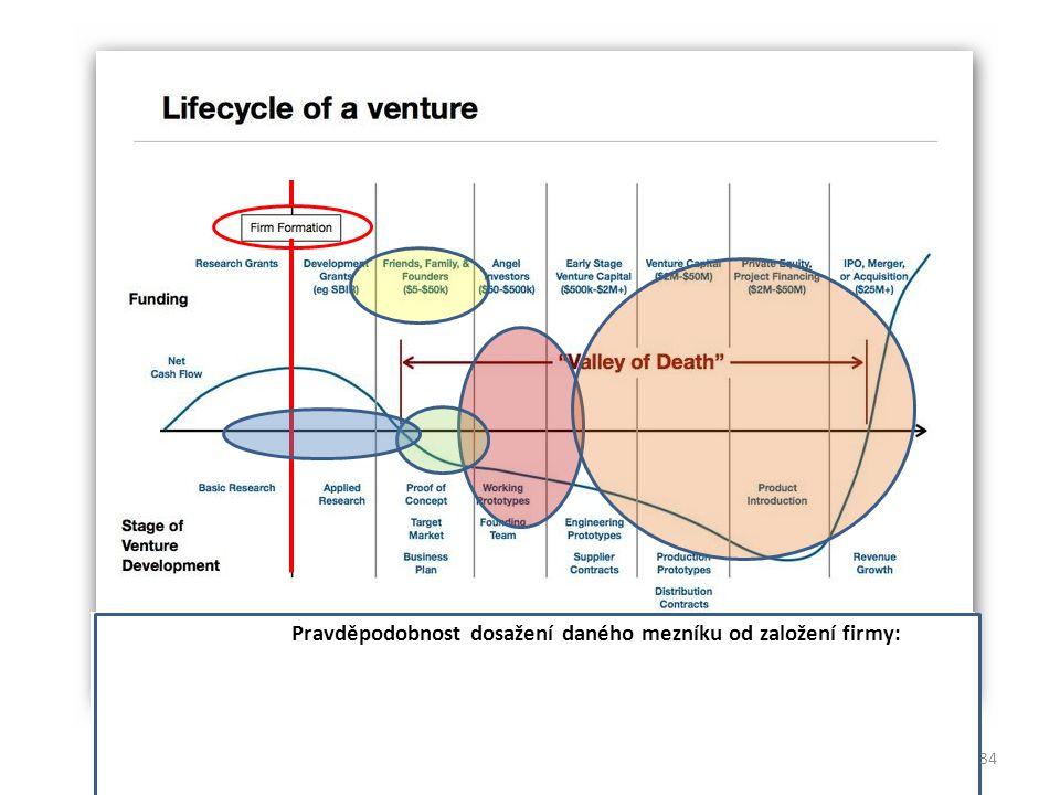 Pravděpodobnost dosažení daného mezníku od založení firmy: 80-90% cca 50% 10-20% 5-10% © Prof R.