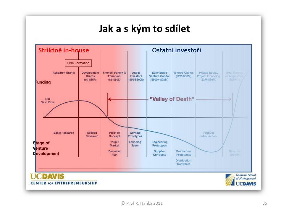 Striktně in-houseOstatní investoři © Prof R. Hanka 201135 Jak a s kým to sdílet
