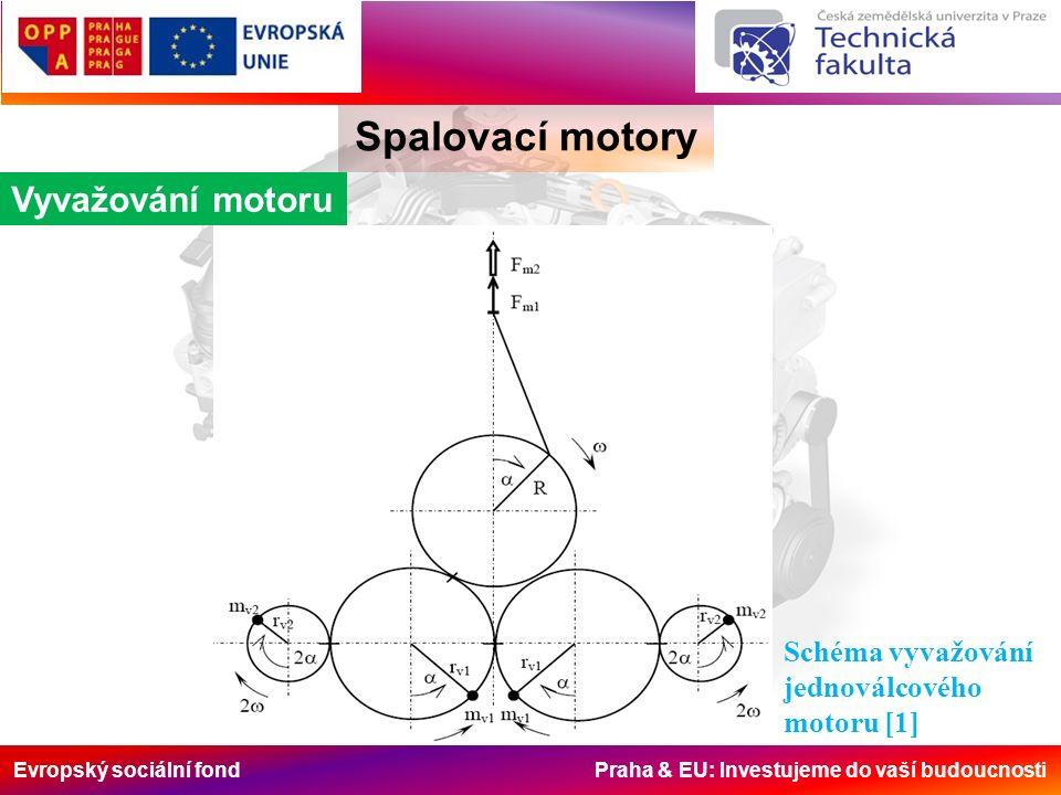 Evropský sociální fond Praha & EU: Investujeme do vaší budoucnosti Spalovací motory Vyvažování motoru Schéma vyvažování jednoválcového motoru [1]