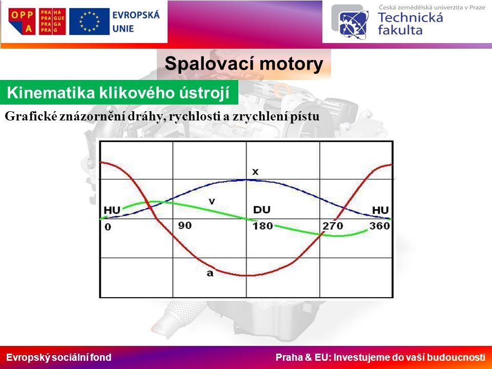 Evropský sociální fond Praha & EU: Investujeme do vaší budoucnosti Spalovací motory Kinematika klikového ústrojí Grafické znázornění dráhy, rychlosti a zrychlení pístu