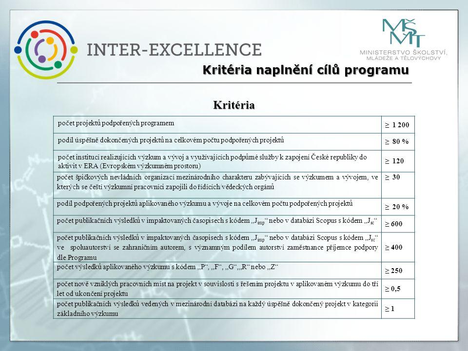 """Kritéria naplnění cílů programu počet projektů podpořených programem ≥ 1 200 podíl úspěšně dokončených projektů na celkovém počtu podpořených projektů ≥ 80 % počet institucí realizujících výzkum a vývoj a využívajících podpůrné služby k zapojení České republiky do aktivit v ERA (Evropském výzkumném prostoru) ≥ 120 počet špičkových nevládních organizací mezinárodního charakteru zabývajících se výzkumem a vývojem, ve kterých se čeští výzkumní pracovníci zapojili do řídících/vědeckých orgánů ≥ 30 podíl podpořených projektů aplikovaného výzkumu a vývoje na celkovém počtu podpořených projektů ≥ 20 % počet publikačních výsledků v impaktovaných časopisech s kódem """"J imp nebo v databázi Scopus s kódem """"J sc ≥ 600 počet publikačních výsledků v impaktovaných časopisech s kódem """"J imp nebo v databázi Scopus s kódem """"J sc ve spoluautorství se zahraničním autorem, s významným podílem autorství zaměstnance příjemce podpory dle Programu ≥ 400 počet výsledků aplikovaného výzkumu s kódem """"P , """"F , """"G ,""""R nebo """"Z ≥ 250 počet nově vzniklých pracovních míst na projekt v souvislosti s řešením projektu v aplikovaném výzkumu do tří let od ukončení projektu ≥ 0,5 počet publikačních výsledků vedených v mezinárodní databázi na každý úspěšně dokončený projekt v kategorii základního výzkumu ≥ 1 Kritéria"""