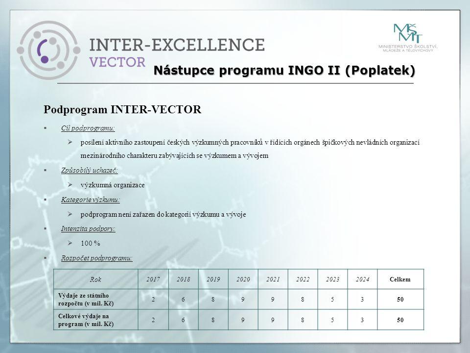 Podprogram INTER-VECTOR  Cíl podprogramu:  posílení aktivního zastoupení českých výzkumných pracovníků v řídících orgánech špičkových nevládních organizací mezinárodního charakteru zabývajících se výzkumem a vývojem  Způsobilý uchazeč:  výzkumná organizace  Kategorie výzkumu:  podprogram není zařazen do kategorií výzkumu a vývoje  Intenzita podpory:  100 %  Rozpočet podprogramu: Nástupce programu INGO II (Poplatek) Rok 20172018201920202021202220232024Celkem Výdaje ze státního rozpočtu (v mil.