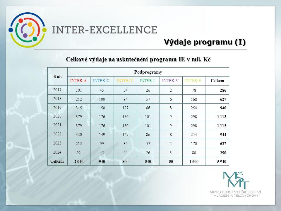 Celkové výdaje na uskutečnění programu IE v mil. Kč Výdaje programu (I) Rok Podprogramy INTER-AINTER-CINTER-TINTER-IINTER-VINTER-ECelkem 2017 10145342