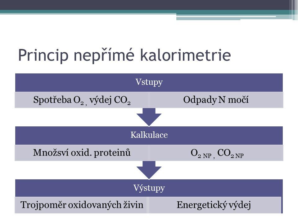 Princip nepřímé kalorimetrie Výstupy Trojpoměr oxidovaných živinEnergetický výdej Kalkulace Množsví oxid. proteinů O 2 NP, CO2 NP Vstupy Spotřeba O 2,