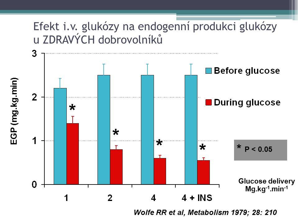 Efekt i.v. glukózy na endogenní produkci glukózy u ZDRAVÝCH dobrovolníků EGP (mg.kg.min) * * P < 0.05 * * * Glucose delivery Mg.kg -1.min -1 Wolfe RR
