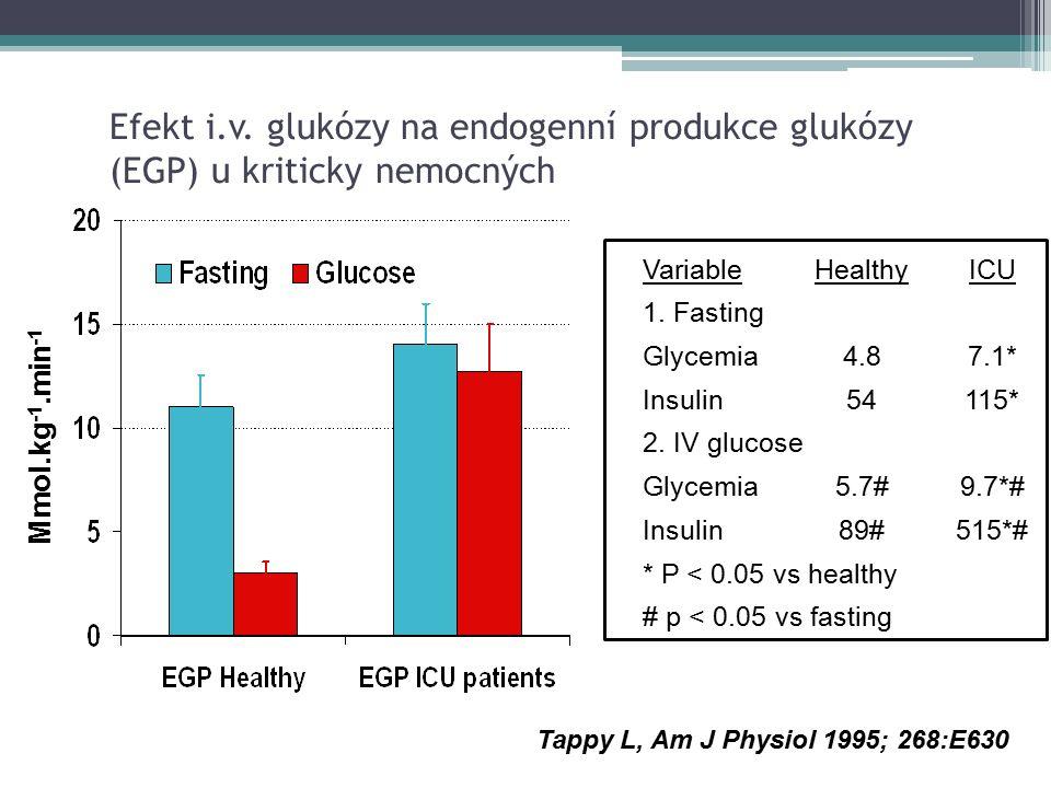 Efekt i.v. glukózy na endogenní produkce glukózy (EGP) u kriticky nemocných VariableHealthyICU 1. Fasting Glycemia 4.87.1* Insulin54115* 2. IV glucose