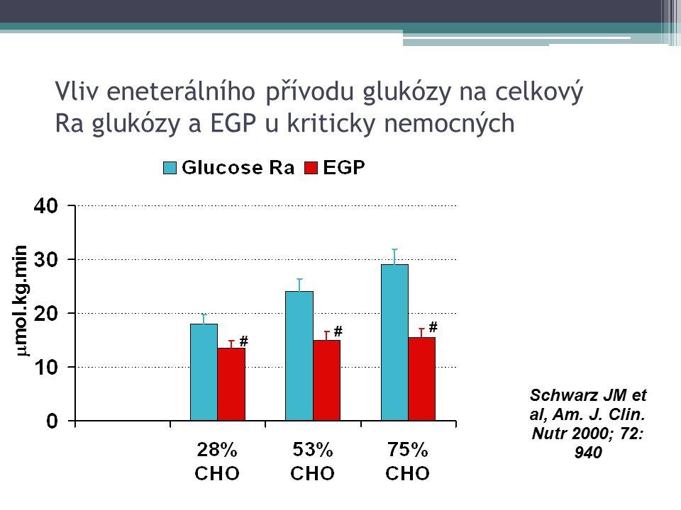 Vliv eneterálního přívodu glukózy na celkový Ra glukózy a EGP u kriticky nemocných  mol.kg.min # # # Schwarz JM et al, Am.