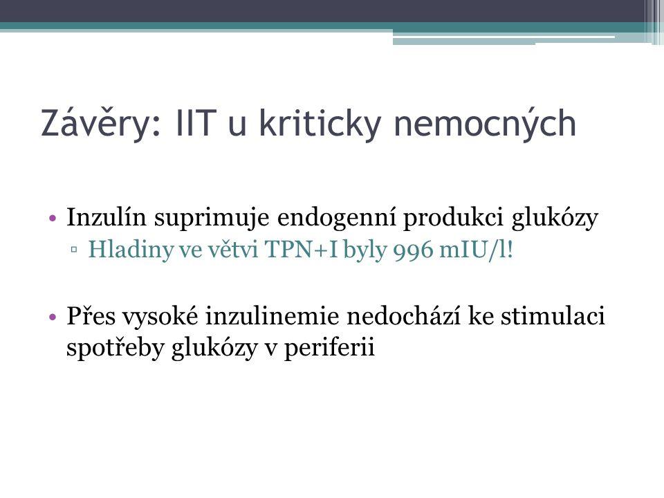 Závěry: IIT u kriticky nemocných Inzulín suprimuje endogenní produkci glukózy ▫Hladiny ve větvi TPN+I byly 996 mIU/l! Přes vysoké inzulinemie nedocház