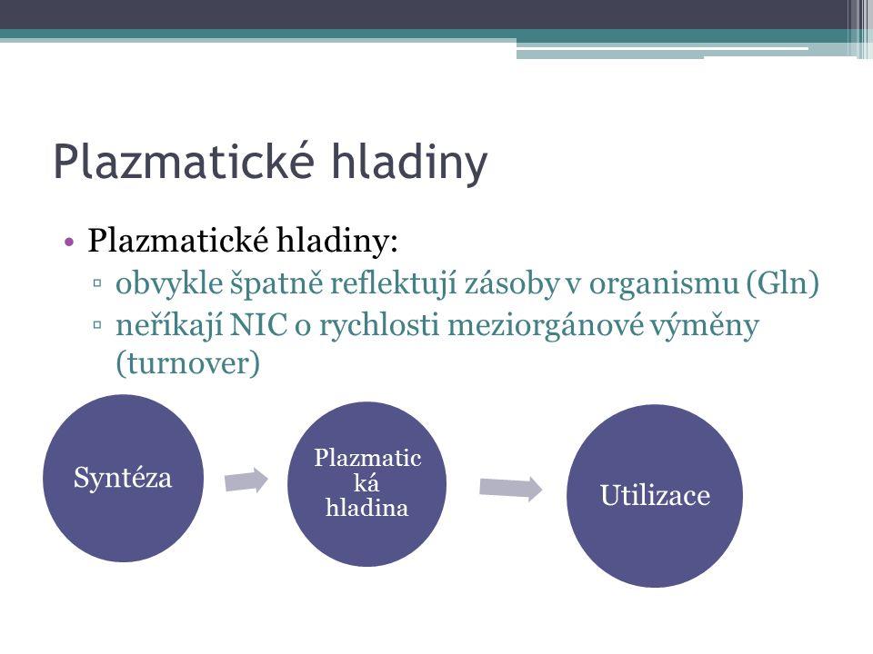 Plazmatické hladiny Plazmatické hladiny: ▫obvykle špatně reflektují zásoby v organismu (Gln) ▫neříkají NIC o rychlosti meziorgánové výměny (turnover) Plazmatic ká hladina Syntéza Utilizace