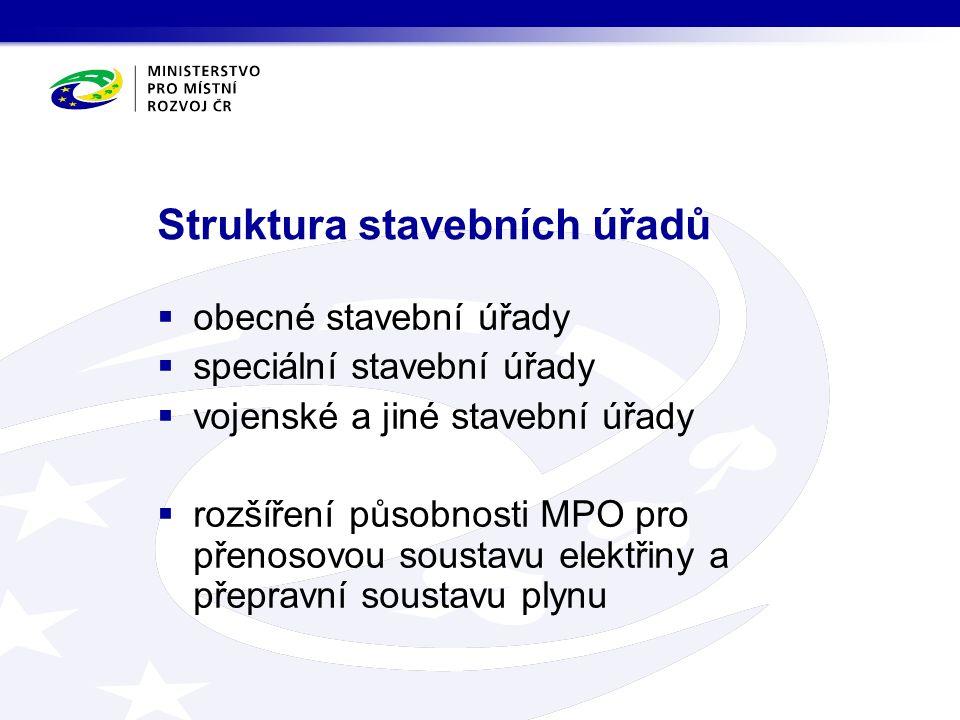 Struktura stavebních úřadů  obecné stavební úřady  speciální stavební úřady  vojenské a jiné stavební úřady  rozšíření působnosti MPO pro přenosovou soustavu elektřiny a přepravní soustavu plynu