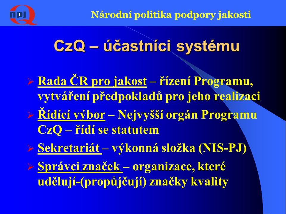 Národní politika podpory jakosti CzQ – účastníci systému Program CzQ Řídící výbor RADA ČR PRO JAKOST Správci značek Sekretariát značka