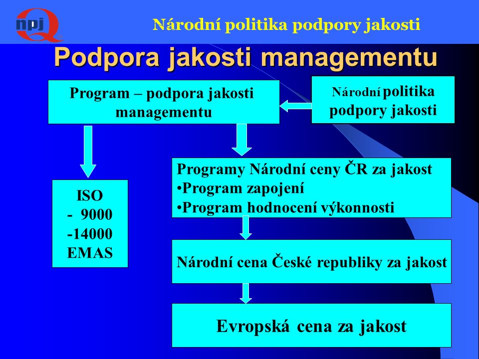 Národní politika podpory jakosti Dva směry podpory jakosti Program podpora jakosti produkce Program podpora jakosti managementu (řízení) Národní politika podpory jakosti
