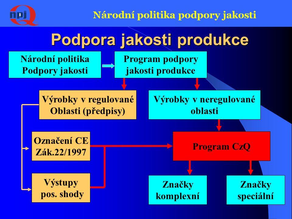 Národní politika podpory jakosti Podpora jakosti managementu Národní politika podpory jakosti Program – podpora jakosti managementu ISO - 9000 -14000