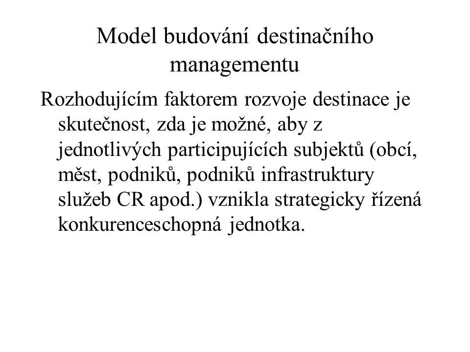 Model budování destinačního managementu Rozhodujícím faktorem rozvoje destinace je skutečnost, zda je možné, aby z jednotlivých participujících subjektů (obcí, měst, podniků, podniků infrastruktury služeb CR apod.) vznikla strategicky řízená konkurenceschopná jednotka.