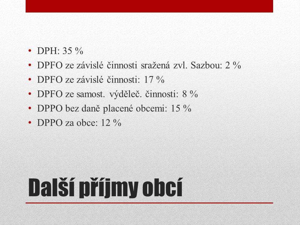 Další příjmy obcí DPH: 35 % DPFO ze závislé činnosti sražená zvl.