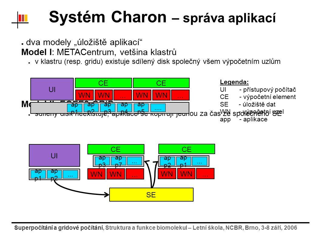 Superpočítání a gridové počítání, Struktura a funkce biomolekul – Letní škola, NCBR, Brno, 3-8 září, 2006 Systém Charon – správa aplikací ● dva modely