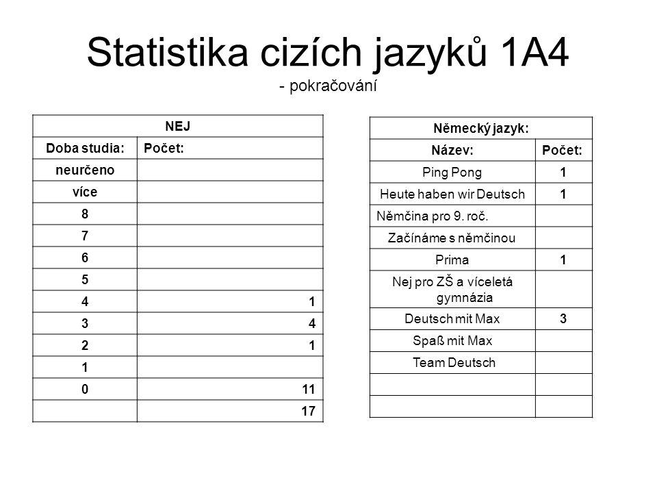 Statistika cizích jazyků 1A4 - pokračování NEJ Doba studia:Počet: neurčeno více 8 7 6 5 41 34 21 1 011 17 Německý jazyk: Název:Počet: Ping Pong1 Heute