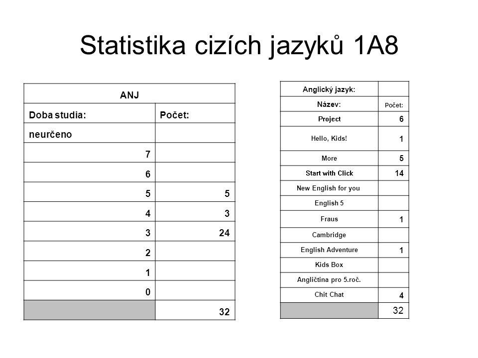 Statistika cizích jazyků 1A8 ANJ Doba studia:Počet: neurčeno 7 6 55 43 324 2 1 0 32 Anglický jazyk: Název: Počet: Project 6 Hello, Kids! 1 More 5 Star