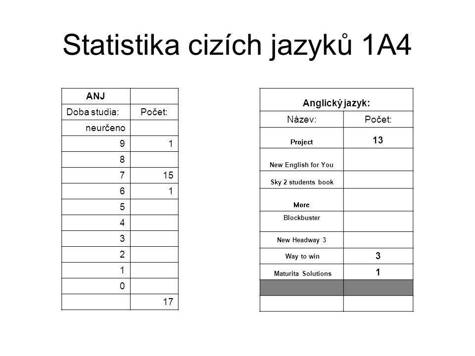 Statistika cizích jazyků 1A4 - pokračování NEJ Doba studia:Počet: neurčeno více 8 7 6 5 41 34 21 1 011 17 Německý jazyk: Název:Počet: Ping Pong1 Heute haben wir Deutsch1 Němčina pro 9.