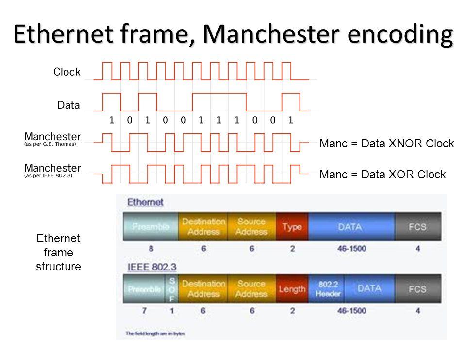 Ethernet frame, Manchester encoding Manc = Data XOR Clock Manc = Data XNOR Clock Ethernet frame structure