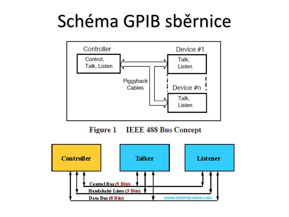 Schéma GPIB sběrnice