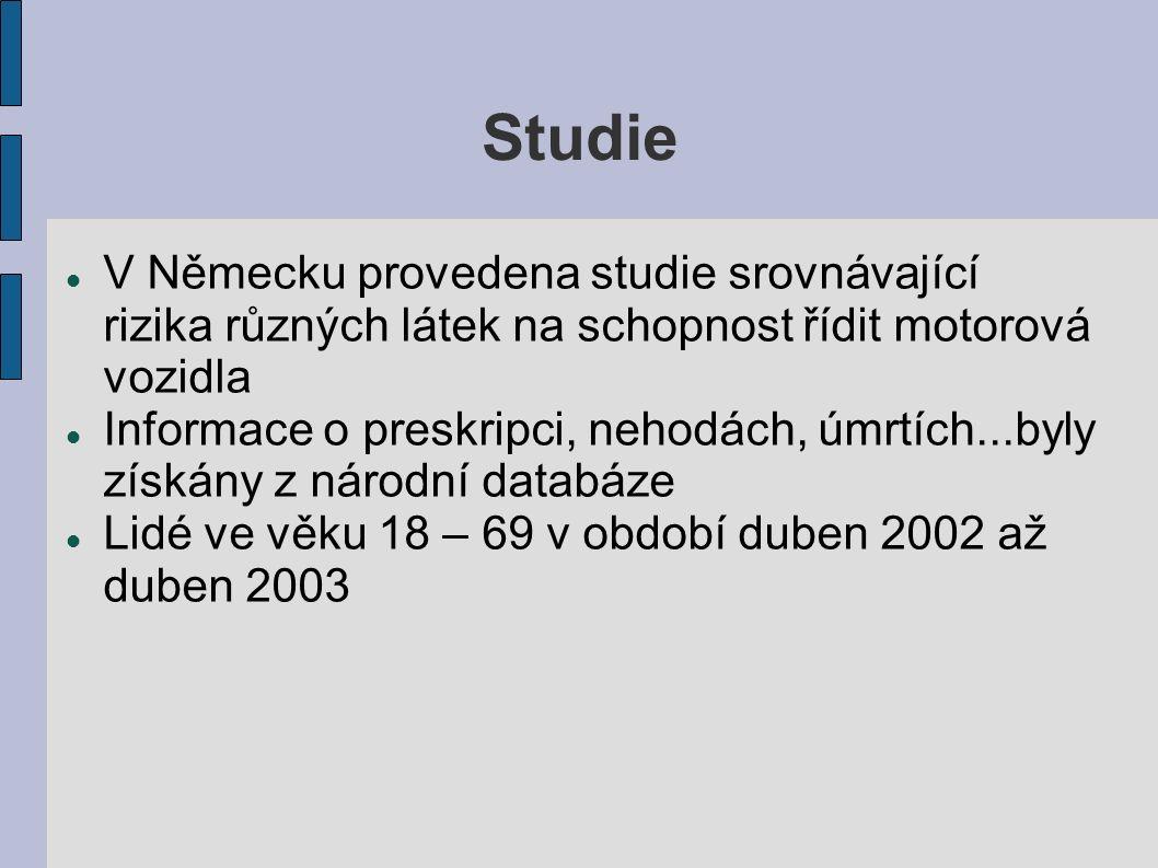 Výsledky studie 5 746 zaznamenaných nehod Signifikatntní souvislost byla nalezena mezi rizikem autonehody a užitím řady léků  Benzodiazepiny – 0,94%  Opioidní alkaloidy – 0,61%  SSRIs - 0,3%  NSAIDs - 0,18%  Antiastmatika - 0,12%  Antagonisté kalciových receptorů - 0,08%  Penicilin – 0,01%