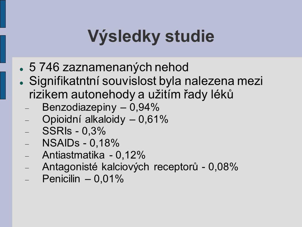 Výsledky studie 5 746 zaznamenaných nehod Signifikatntní souvislost byla nalezena mezi rizikem autonehody a užitím řady léků  Benzodiazepiny – 0,94%