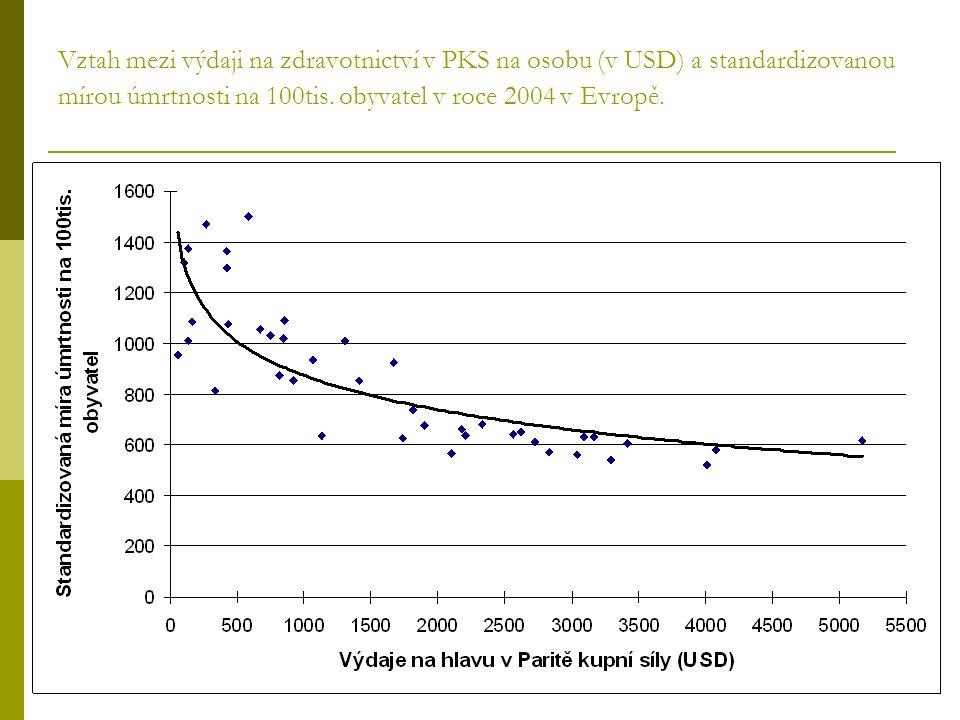 Vztah mezi výdaji na zdravotnictví v PKS na osobu (v USD) a standardizovanou mírou úmrtnosti na 100tis.