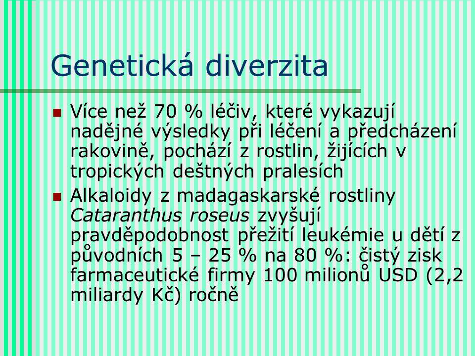 Genetická diverzita Více než 70 % léčiv, které vykazují nadějné výsledky při léčení a předcházení rakovině, pochází z rostlin, žijících v tropických deštných pralesích Alkaloidy z madagaskarské rostliny Cataranthus roseus zvyšují pravděpodobnost přežití leukémie u dětí z původních 5 – 25 % na 80 %: čistý zisk farmaceutické firmy 100 milionů USD (2,2 miliardy Kč) ročně
