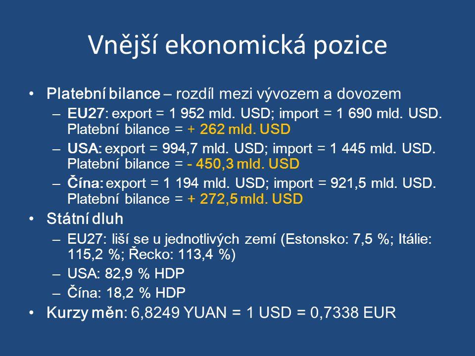 Export a import Největším exportérem je i nadále EU27, ale její pozice vůči Číně slábne Struktura exportu a importu EU27 – Export = letadla, farmaceutické zboží automobily, stroje, plasty, chemikálie, paliva, železo a ocel, neželezné kovy dřevovina a papírové produkty, textil, masné výrobky, mléčné výrobky, ryby a alkoholické nápoje – Import = stroje, automobily, letadla, plasty, surová ropa, chemikálie, textil, potraviny, kovy a oblečení – Závislost na dovozu paliv (ropa, zemní plyn – 2.