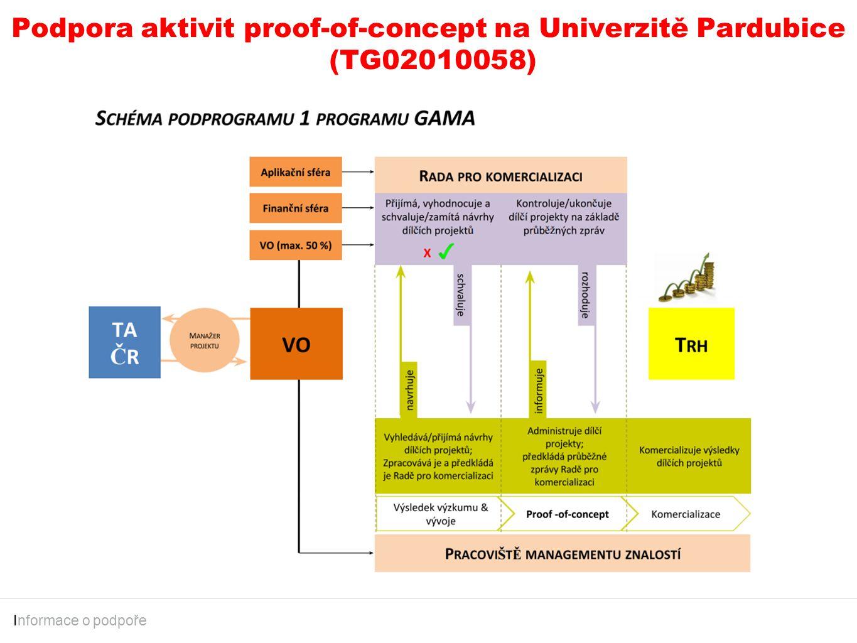 Podpora aktivit proof-of-concept na Univerzitě Pardubice (TG02010058) I nformace o podpoře