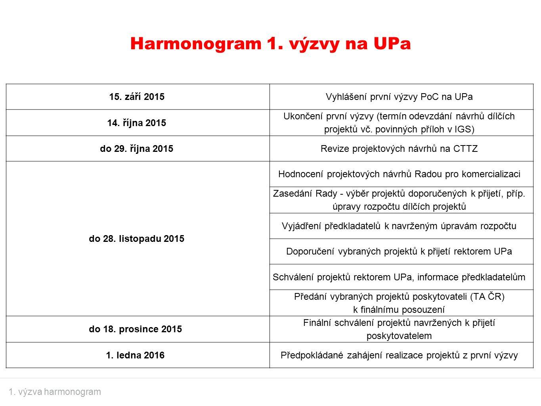 Harmonogram 1. výzvy na UPa 1. výzva harmonogram 15. září 2015Vyhlášení první výzvy PoC na UPa 14. října 2015 Ukončení první výzvy (termín odevzdání n
