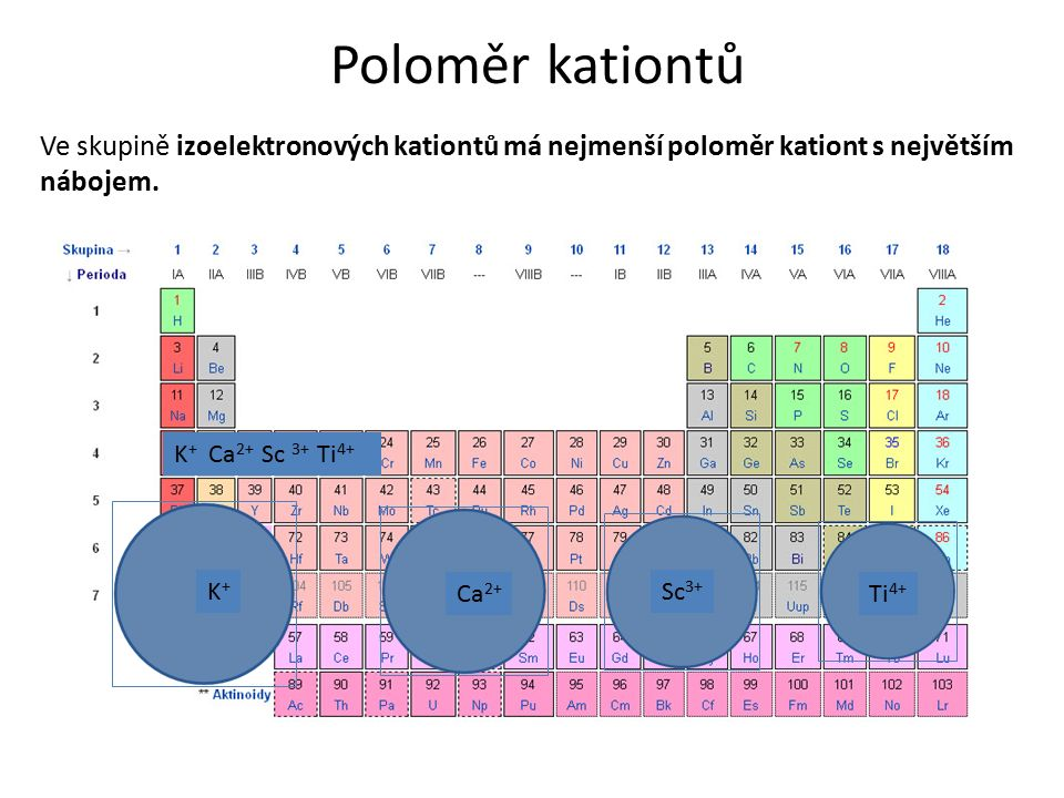 Poloměr kationtů Ve skupině izoelektronových kationtů má nejmenší poloměr kationt s největším nábojem. K + Ca 2+ Sc 3+ Ti 4+ K+K+ Ca 2+ Sc 3+ Ti 4+
