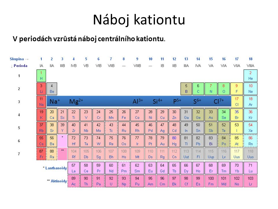 Náboj kationtu V periodách vzrůstá náboj centrálního kationtu.