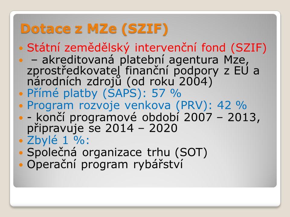 Dotace z MZe (SZIF) Státní zemědělský intervenční fond (SZIF) – akreditovaná platební agentura Mze, zprostředkovatel finanční podpory z EU a národních zdrojů (od roku 2004) Přímé platby (SAPS): 57 % Program rozvoje venkova (PRV): 42 % - končí programové období 2007 – 2013, připravuje se 2014 – 2020 Zbylé 1 %: Společná organizace trhu (SOT) Operační program rybářství