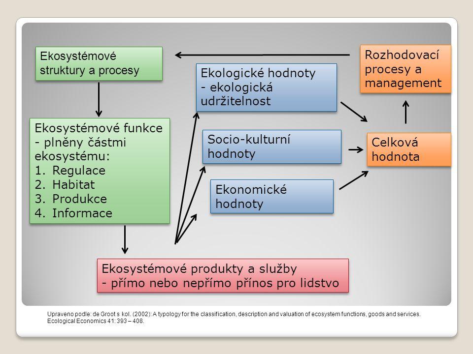Ekosystémové struktury a procesy Ekosystémové funkce - plněny částmi ekosystému: 1.Regulace 2.Habitat 3.Produkce 4.Informace Ekosystémové funkce - plněny částmi ekosystému: 1.Regulace 2.Habitat 3.Produkce 4.Informace Ekosystémové produkty a služby - přímo nebo nepřímo přínos pro lidstvo Ekosystémové produkty a služby - přímo nebo nepřímo přínos pro lidstvo Ekologické hodnoty - ekologická udržitelnost Ekologické hodnoty - ekologická udržitelnost Socio-kulturní hodnoty Ekonomické hodnoty Ekonomické hodnoty Celková hodnota Rozhodovací procesy a management Upraveno podle: de Groot s kol.