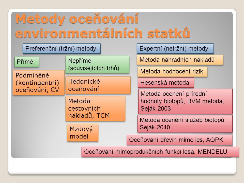 Metody oceňování environmentálních statků Hedonické oceňování Expertní (netržní) metody Přímé Metoda náhradních nákladů Preferenční (tržní) metody Hesenská metoda Metoda cestovních nákladů, TCM Metoda ocenění přírodní hodnoty biotopů, BVM metoda, Seják 2003 Metoda ocenění služeb biotopů, Seják 2010 Mzdový model Mzdový model Podmíněné (kontingentní) oceňování, CV Nepřímé (souvisejících trhů) Metoda hodnocení rizik Oceňování dřevin mimo les, AOPK Oceňování mimoprodukčních funkcí lesa, MENDELU